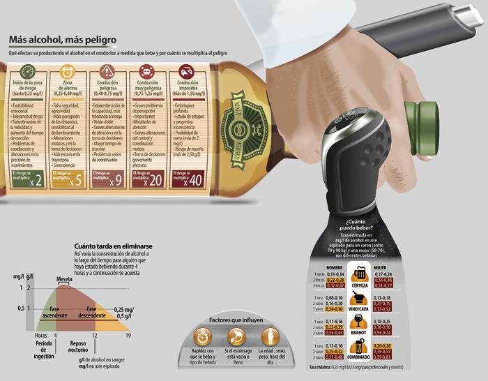 Fuente de la Infografía: Revista Tráfico y Seguridad Vial/Dlirios